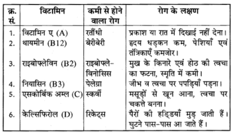RBSE Class 10 Science Chapter 1 Question Answer In Hindi