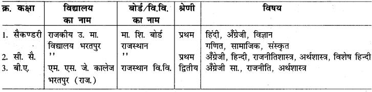 RBSE Class 10 Hindi रचना पत्र-लेखन