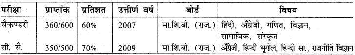 RBSE 10th Class Hindi Book 2021