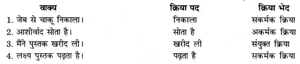 RBSE Solutions For Class 10 Hindi