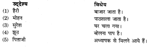 RBSE Class 10 Hindi व्याकरण वाक्य शुद्धि