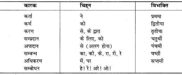 Vakya Shuddhi RBSE Class 10