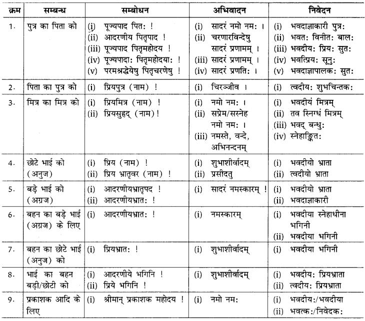 patra lekhan in sanskrit class 10 RBSE रचनात्मक कार्यम् पत्र-लेखनम्