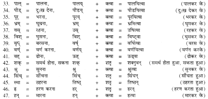 RBSE Class 10 Sanskrit व्याकरणम् प्रत्ययः