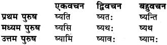 Class 6 Sanskrit Dhatu Roop RBSE