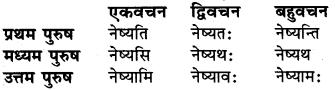 Kriya Dhatu In Sanskrit RBSE Class 6