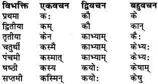 संस्कृत में राम शब्द Class 6 RBSE