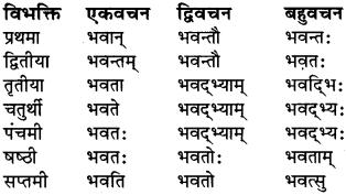 राम का शब्द रूप Class 6 RBSE