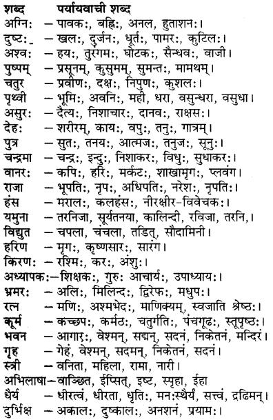 संस्कृत पर्यायवाची शब्द Pdf RBSE Class 7