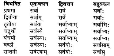Sanskrit Dhatu Roop Class 7 RBSE