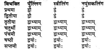 भानु का शब्द रूप RBSE Class 7