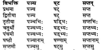 संस्कृत शब्द रूप RBSE Class 7