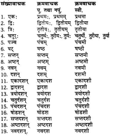 गीता शब्द रूप RBSE Class 7