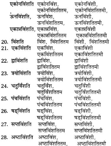 Ganesh Ka Shabd Roop RBSE Class 7