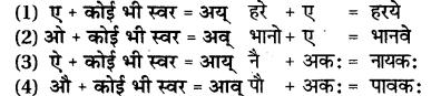 Sandhi In Sanskrit For Class 7 RBSE Solution