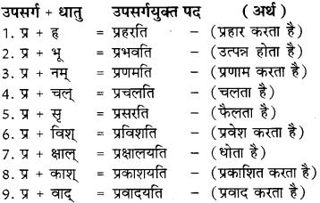 Upsarg In Sanskrit Class 8 RBSE
