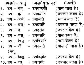Sanskrit Ke Upsarg Examples RBSE Class 8