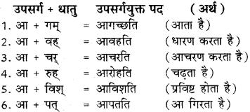 Upasarga In Sanskrit RBSE Class 8