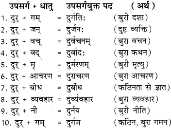 Upsarg In Sanskrit With Examples RBSE Class 8