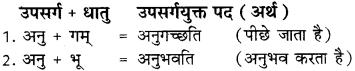 Sanskrit Ke Upsarg RBSE Class 8