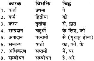 Karak In Sanskrit Class 8 RBSE