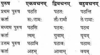 Sanskrit Patra Lekhan Class 9 RBSE