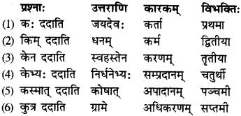 Karak In Sanskrit Class 9 RBSE