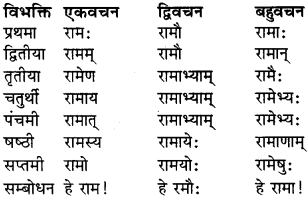 Sanskrit Shabd Roop Class 9 RBSE Solution