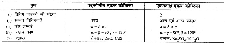 RBSE Class 12th Chemistry Solution