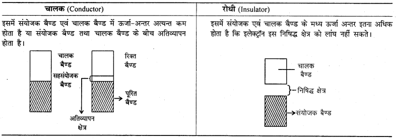 RBSE Solutions For Class 12 Chemistry In Hindi