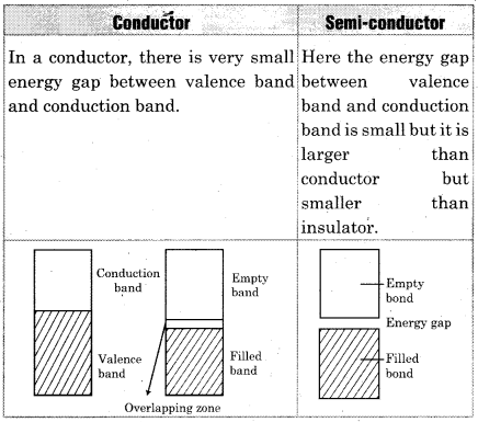 RBSE 12th Chemistry Chapter 1