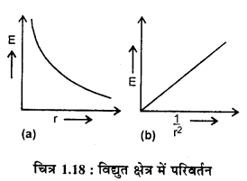 RBSE 12th Class Physics Solution