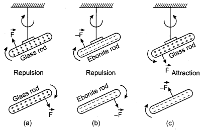 RBSE Solution Class 12th Physics Electric Field