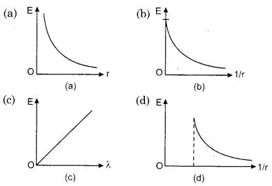 Gauss Theorem Class 12 RBSE Solutions