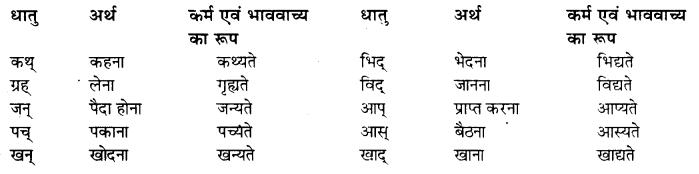 Vachya Parivartan Sanskrit RBSE Class 10