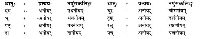 Tva Pratyay In Sanskrit Class 10 RBSE