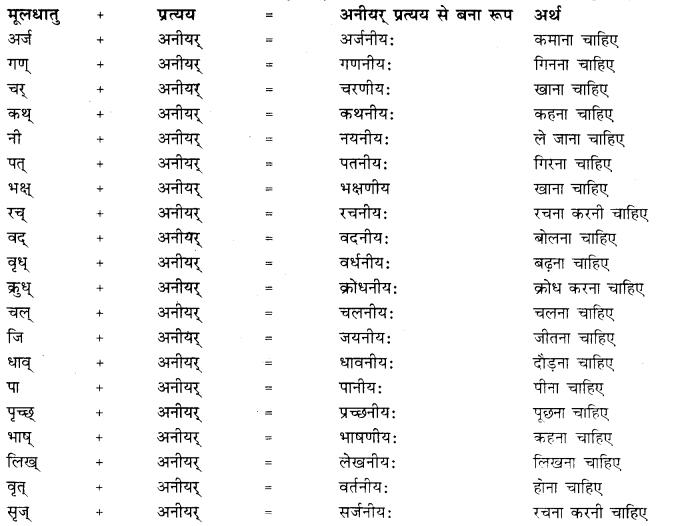 Pratyay In Sanskrit Class 10 Pdf RBSE