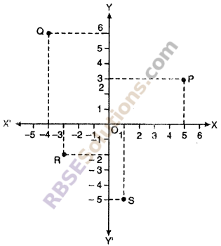 RBSE Solutions For Class 10 Maths Chapter 9 Co-ordinate Geometry Ex 9.1