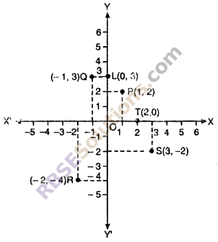 Exercise 9.1 Class 10 RBSE Maths Chapter 9 Co-ordinate Geometry