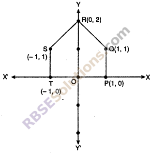 RBSE Class 10 Maths Chapter 9 Co-ordinate Geometry Ex 9.1