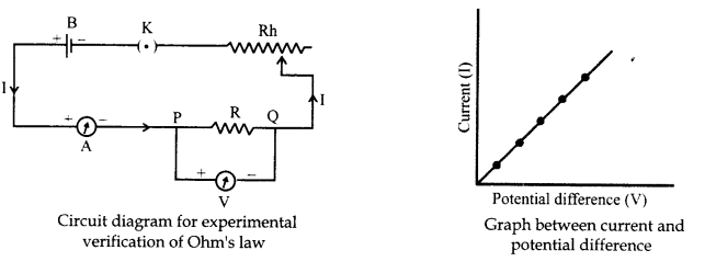 RBSE Class 10 Science Chapter 10 Electricity Current