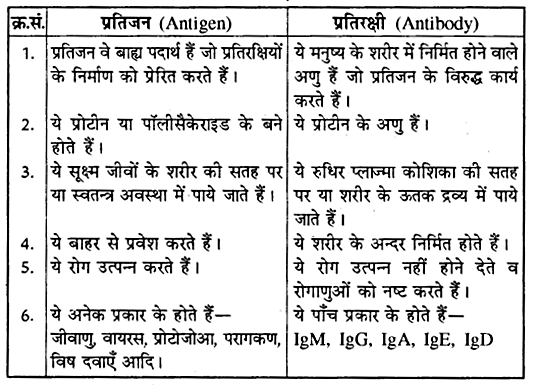 RBSE Class 10 Science Notes In Hindi Pdf