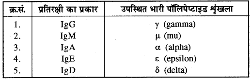 RBSE Solutions For Class 10 Science Chapter 4 RBSE