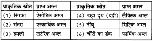 10th Class Science Notes In Hindi Pdf Download RBSE