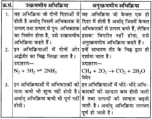 RBSE Class 10th Science Solution