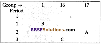 Science Chapter 7 RBSE Solutions