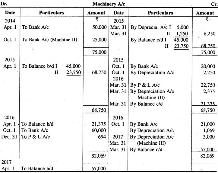 आयोजन एवं संजय में अंतर बताइए RBSE Solutions for Class 11 Accountancy